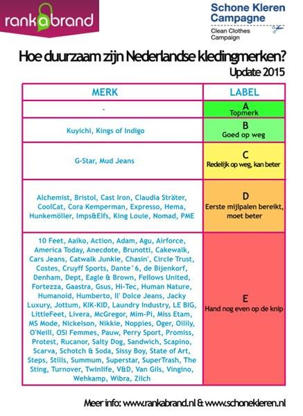 Ranking Nederlandse Kledingmerken 2015