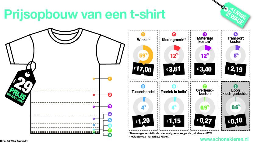Prijsopbouw van een T-shirt