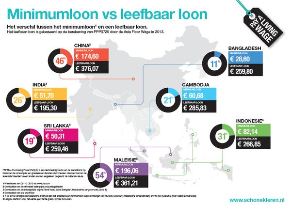 Minimumloon vs leefbaar loon