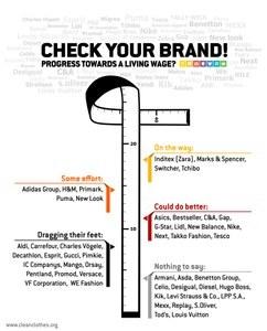 Loon naar werken? Wat kledingmerken doen (en laten) voor leefbaar loon in de kledingindustrie.