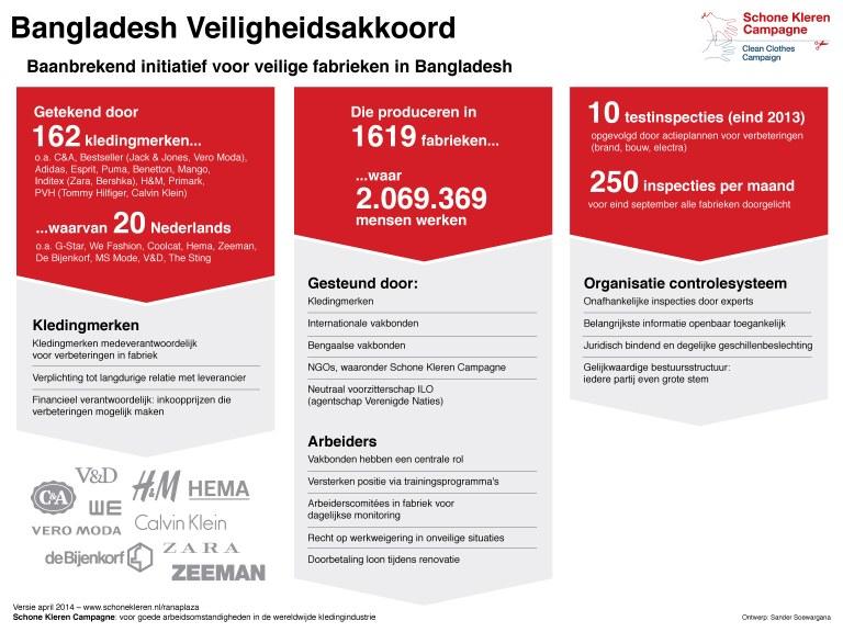 Infographic: Bangladesh Veiligheidsakkoord (klik om te vergroten)