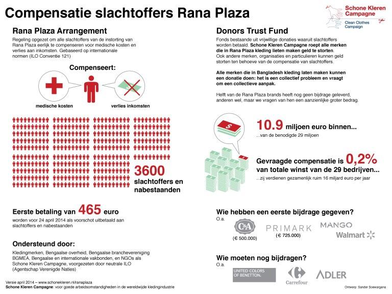 Infographic: Rana Plaza compensatie (klik om te vergroten)