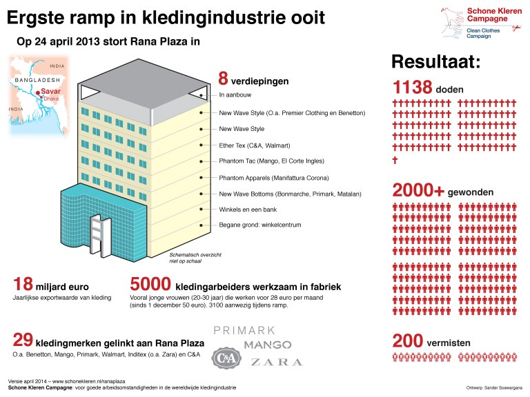 Infographic:instorting Rana Plaza (klik om te vergroten)