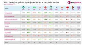 Stemmen voor Schone Kleren? Check de MVO kieswijzer!