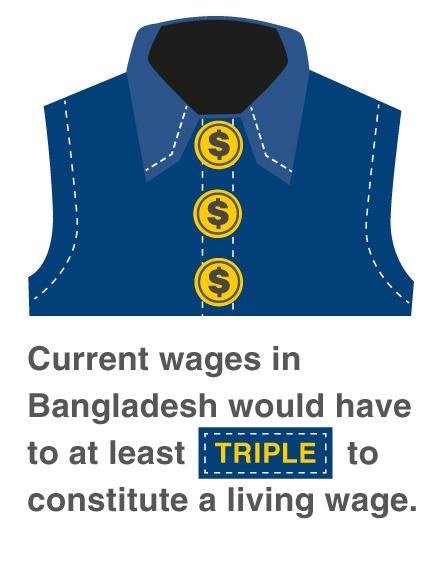 Kledingmerken spreken zich uit voor een leefbaar loon in Bangladesh